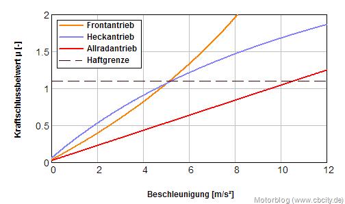 Kraftschlulss-Beschleunigung