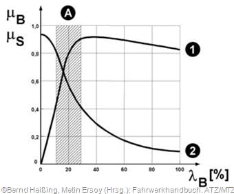 λB Bremsschlupf, μB Bremskraftbeiwert (Verlauf 1), μS Seitenkraftbeiwert (Verlauf 2)