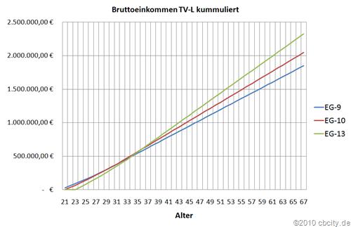 Bruttoneinkommen-TVL-kummuliert