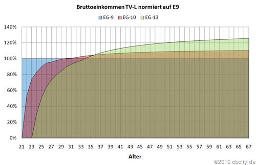 Bruttoneinkommen-TVL-normiert