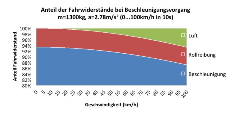 Kraftstoffverbrauch-Beschleunigung-Anteil-Widerstaende
