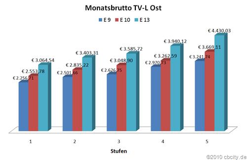 Monatsbrutto-TVL-Ost