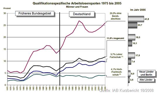 Qualifikationsspezifische-Arbeitslosenquote