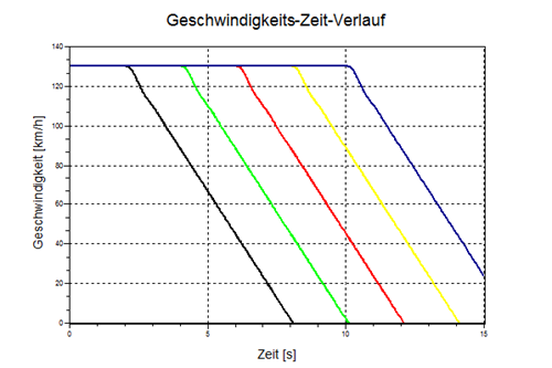 Geschwindigkeits-Zeit-Verlauf