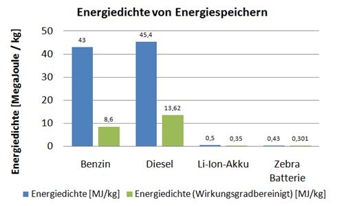 versicherung diesel benzin unterschied