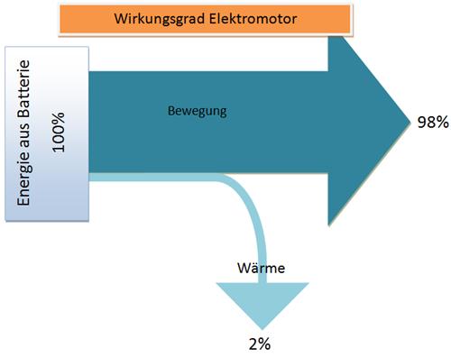 Sankey-Diagramm-Wirkungsgrad-Elektromotor