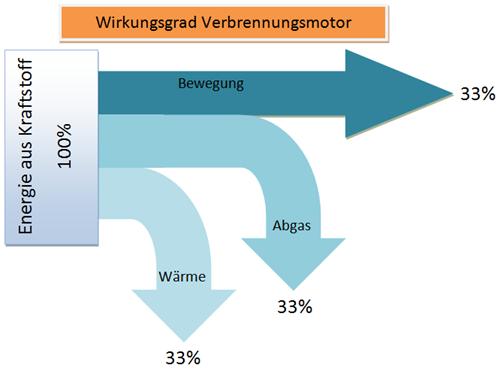 Sankey-Diagramm-Wirkungsgrad-Verbrennungsmotor