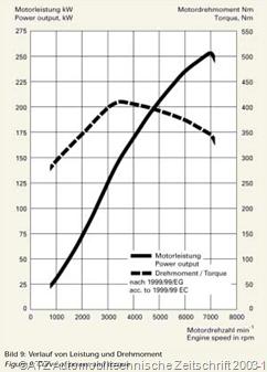 Drehmoment Leistung Audi S4 - B6 - 4.2L