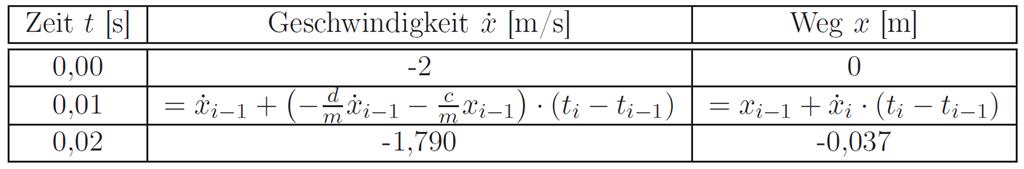 Zeitdifferenz Berechnen Excel : motorblog schwingungsdifferentialgleichung numerisch l sen mit excel ~ Themetempest.com Abrechnung