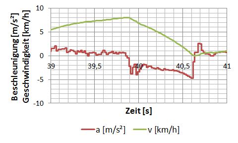 Beschleunigungs-Geschwindigkeitsverlauf