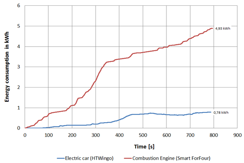 Energy Consumption Electric Car Combustin Engine