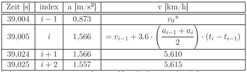 Numerische-Integration-Excel