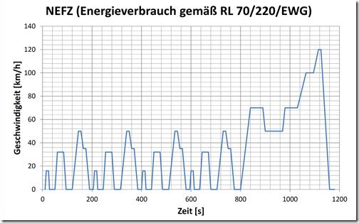 NEFZ-nach-RL70220EWG