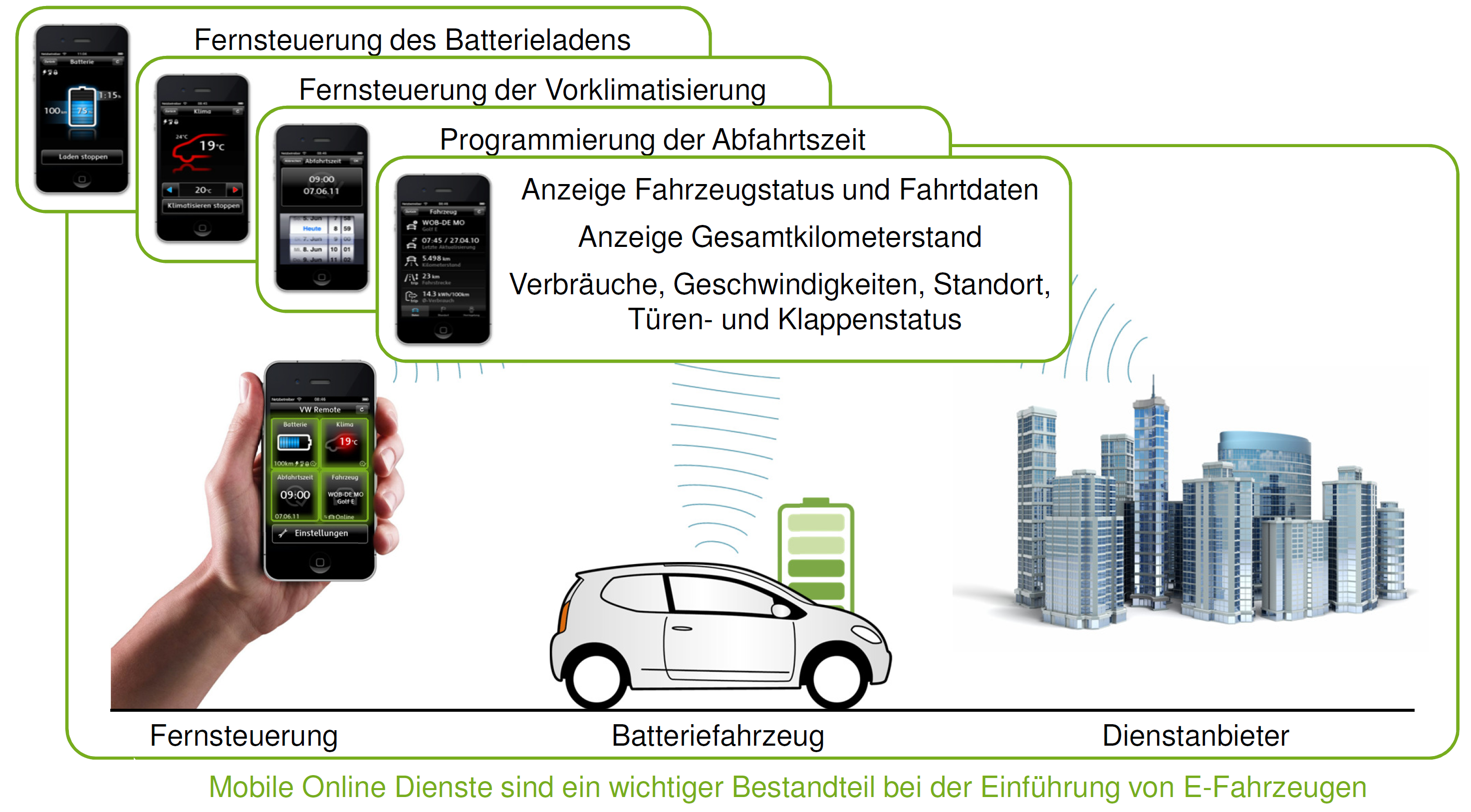 Mobile Devices for Smart Grid