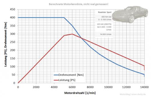 Drehmoment VS Leistung Aufklärung - BMW i3: Elektroauto mit ...