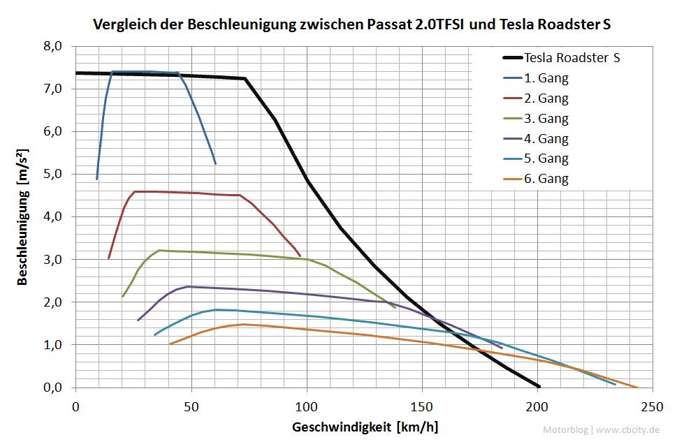 Motorblog » Zur Längsdynamik des Tesla Roadster S