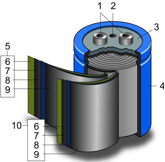Schematischer Aufbau eines gewickelten Superkondensators 1. Anschlüsse, 2. Sicherheitsventil, 3. Abdichtscheibe, 4. Becher, 5. Positive Elektrode mit: 6. Separator, 7.,8.,9. doppelseitige Elektrode mit zentralem Kollektor, 10. Negative Elektrode Quelle: Wikipedia User Tosaka