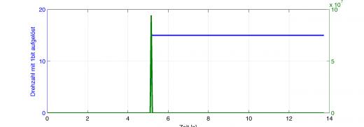 blau: Eine mit 1bit aufgelöste Drehzahl (springt bei reichlich 5s von 0 auf 15U/s) grün: Numerische Differentiation dieser Drehzahl mit dt=1Mikrosekunde.