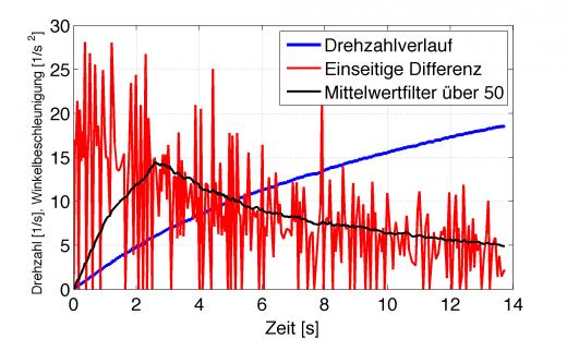 Differenziertes Signal mit Mittelwertfilter über 50 Werte (schwarz)