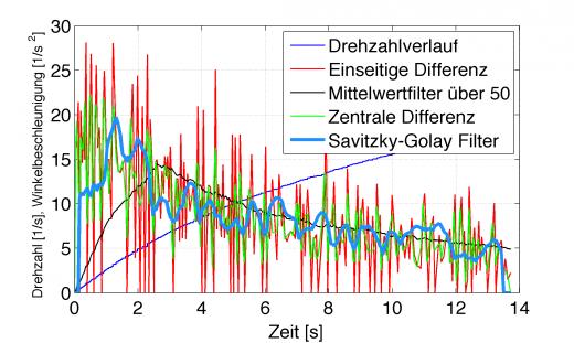 Drehzahl-Winkelbeschleunigung-Savitzky-Golay-Zentrales-Differential-Mittelwert-Zeit-Leistungsmessung