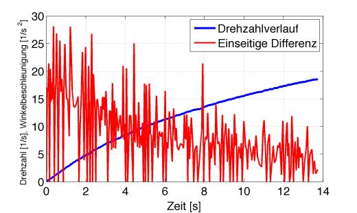 Numerische Differentiation einer verrauschten Messgröße (blau) mittels einseitigem Differential (rot)
