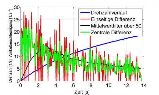 Drehzahl-Winkelbeschleunigung-Zentrales-Differential-Mittelwert-Zeit-Leistungsmessung