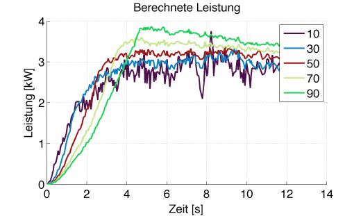 Berechnete Leistung aus gefiltertem Drehbeschleunigungsverlauf nach Grad der Filterung