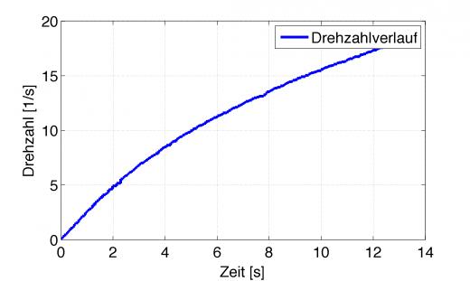 Drehzahl-Zeit-Leistungsmessung