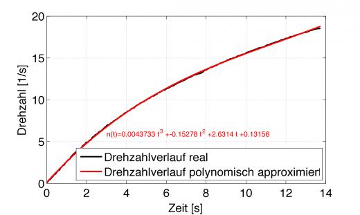 Drehzahl-Zeit-Polynom