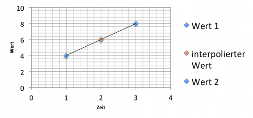 Orangener Wert ist linear interpoliert zu den bestehenden blauen Werten