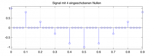 Interpolation-Nullen-Signal