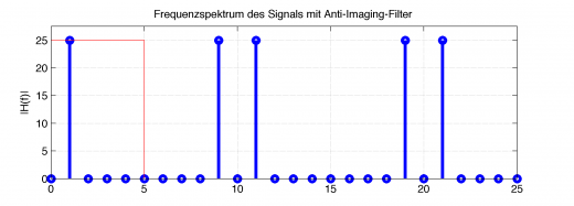 Frequenzspektrum (blau) des mit Nullen versehenen Signals und entsprechendem Anti-Imaging-Tiefpassfilter (rot)
