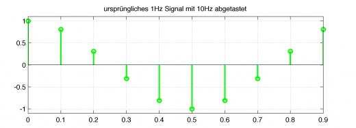 Interpolation-Ursprungliches-Signal