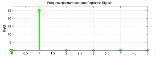 Interpolation-Ursprungliches-Signal-Frequenzspektrum