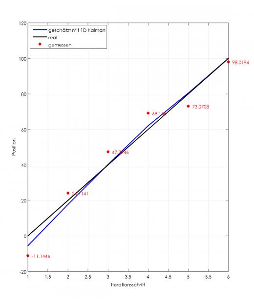 schwarz: Reale Position über Iterationsschritte (entspricht 20m pro Berechnungsschritt), rot Messwerte mit Messfehlern und in blau die Berechnung mit 1D-Kalman-Filter