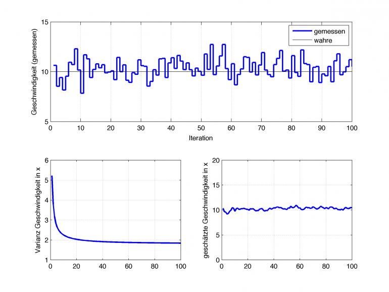 oben: gemessene Geschwindigkeit, links: Varianz der Geschwindigkeit, rechts: geschätzte Geschwindigkeit