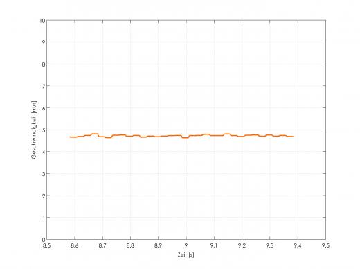 Geschwindigkeits-Zeit-Verlauf einer Messung