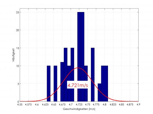 Histogramm der gemessenen Geschwindigkeit mit Normalverteilung