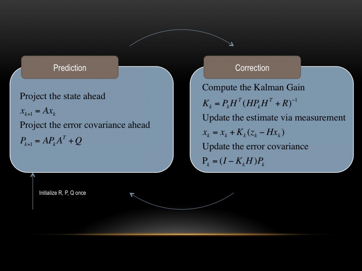Motorblog » Das Kalman Filter einfach erklärt [Teil 2]