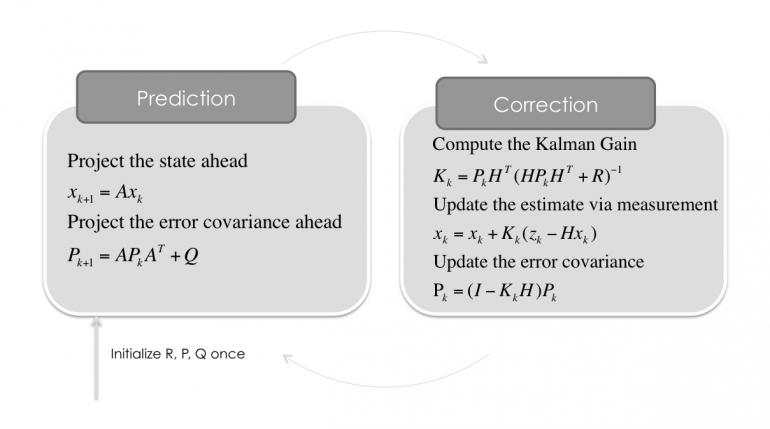 Kalman-Filter-Step