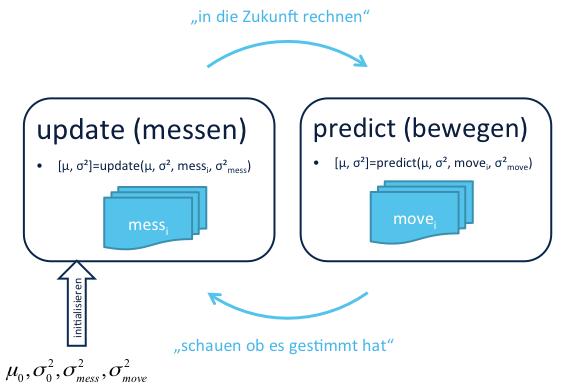 Kalman-Filterstruktur