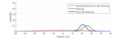 Normalverteilung nach Messung: Trotz unsicherer Messung (grün) und unsicherer Ausgangssituation (orange) ist nun die Positionsbestimmung genauer (blau)