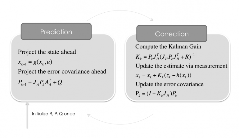 Extended-Kalman-Filter-Step