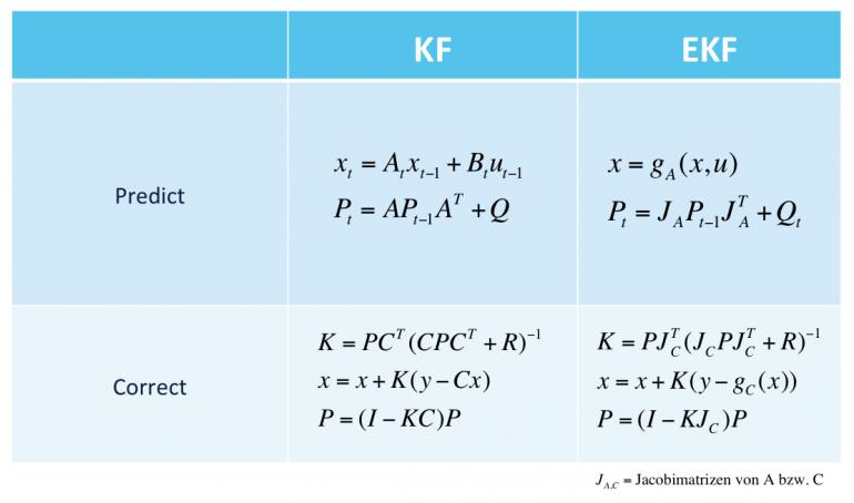 Unterschied zwischen Kalman Filter und Erweitertes Kalman Filter: Die Zustandsüberführung wird durch eine Gleichung beschrieben statt einer Matrix und die Kovarianzmatrix wird mit den partiellen Ableitungen (Jacobi-Matrix) berechnet. Das selbe bei der Messgleichung im Predict Schritt.