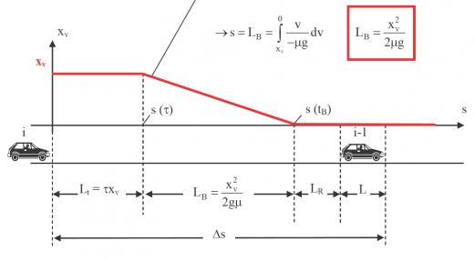 Abstand zwischen zwei Fahrzeugen [Quelle: Script zur Vorlesung Verkehrstelematik, Prof. Krimmling, TU Dresden]
