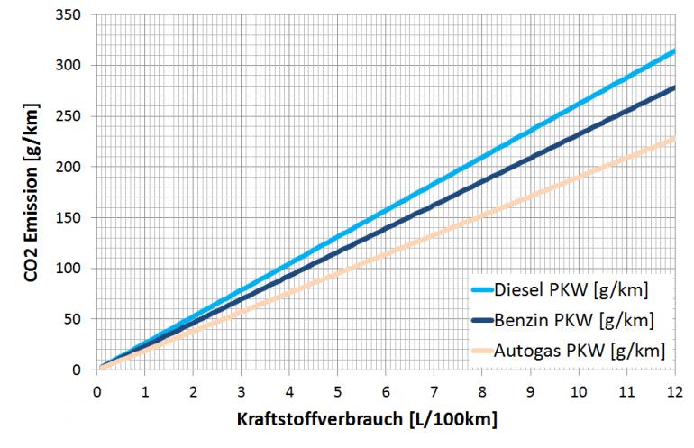 Streckenbezogene CO2 Emissionen von Diesel, Benzin und Autogas Verbrennungsmotor in Abhängigkeit des Krafstoffverbrauchs
