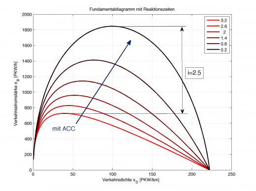 Das Fundamentaldiagramm für verschiedene Reaktionszeit (rot=lange Reaktionszeit, schwarz=ideal, unmöglich)