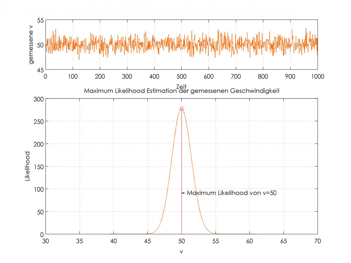 gemessener Geschwindigkeitsverlauf (oben) und zugehörige Likelihood Funktion bei angenommener Normalverteilung mit Standardabweichung von 1 (unten)