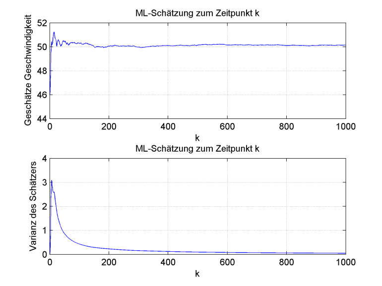 Mittelwert einer ermittelten Geschwindigkeit (oben) und Varianz dieses Wertes (unten)
