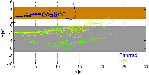 Rohmessdaten eines Nahbereichsradarsensors für mehrere Radfahrer (blau) und KFZ (grün). Quelle: [Höringklee 2013 - Entwicklung eines Assistenzsystems zur Überwachung nicht einsehbarer Bereiche im Fahrzeugumfeld]